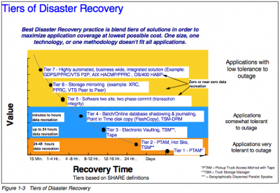 IBM Disaster Recovery Solutions Approach & Methodology - G/S